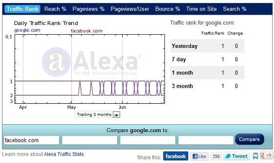 Google vs Facebook Traffic Stats